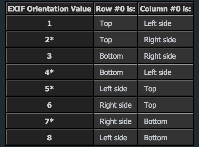 Orientation的八个值
